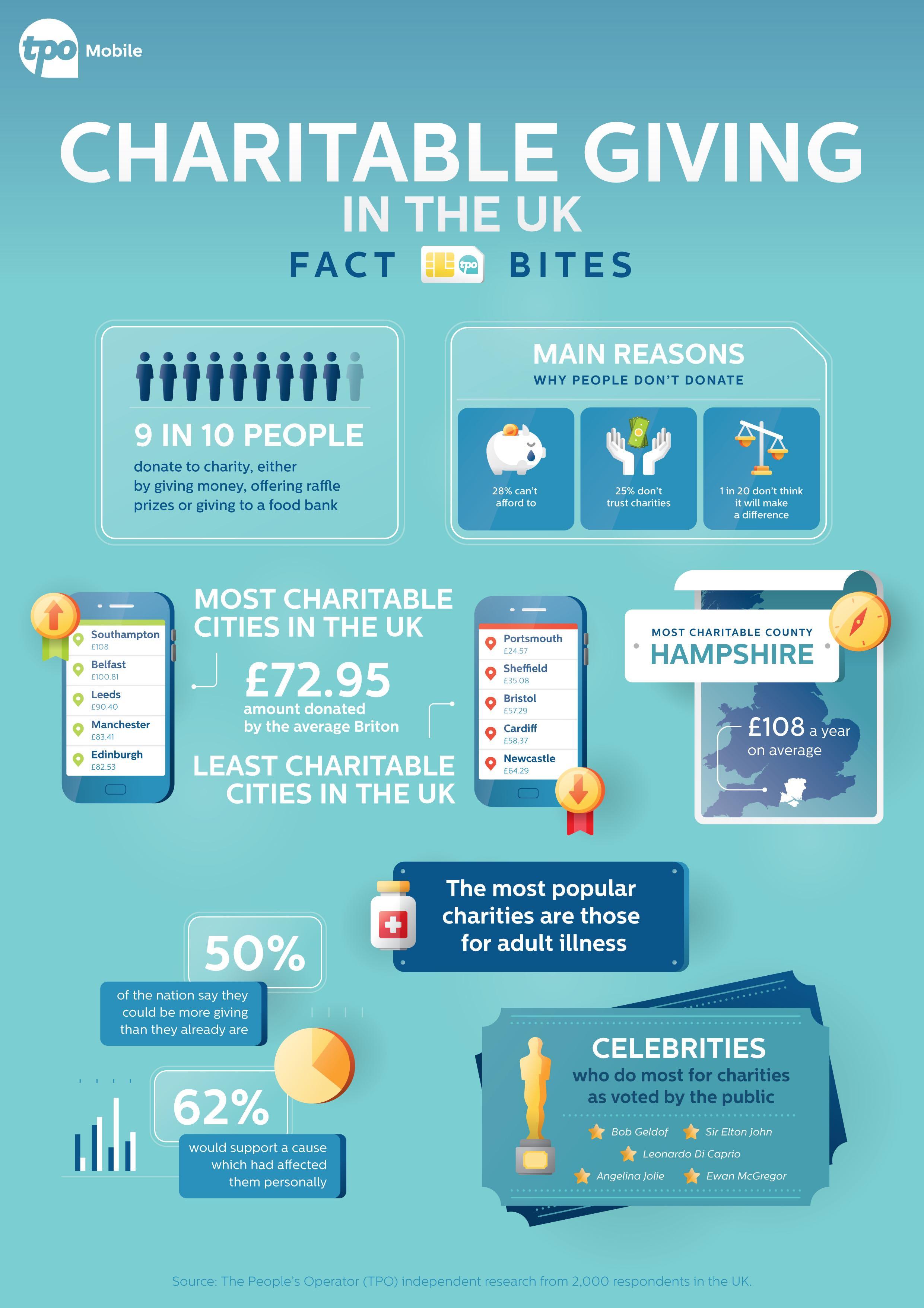 Infographic TPO